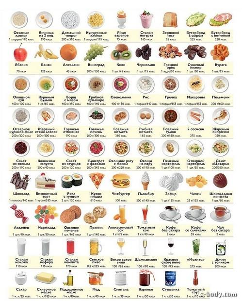 Правильное голодание для похудения отзывы